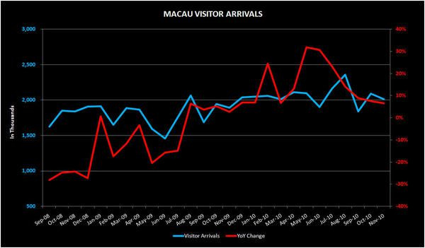THE M3: NOV VISITOR ARRIVALS; MGM TABLES - visit