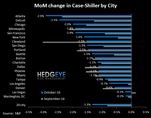 CASE-SHILLER DECLINES ACCELERATE - SIX MARKETS NOW AT NEW LOWS - 20 city  3