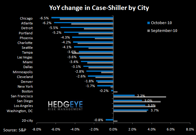CASE-SHILLER DECLINES ACCELERATE - SIX MARKETS NOW AT NEW LOWS - 20 city  4