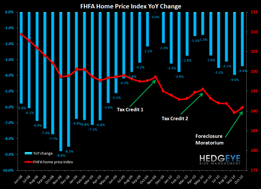 CASE-SHILLER DECLINES ACCELERATE - SIX MARKETS NOW AT NEW LOWS - FHFA HPI