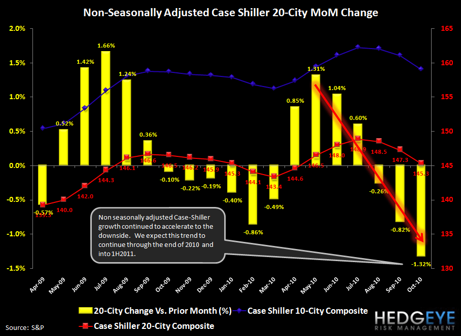 CASE-SHILLER DECLINES ACCELERATE - SIX MARKETS NOW AT NEW LOWS - cs nsa mom