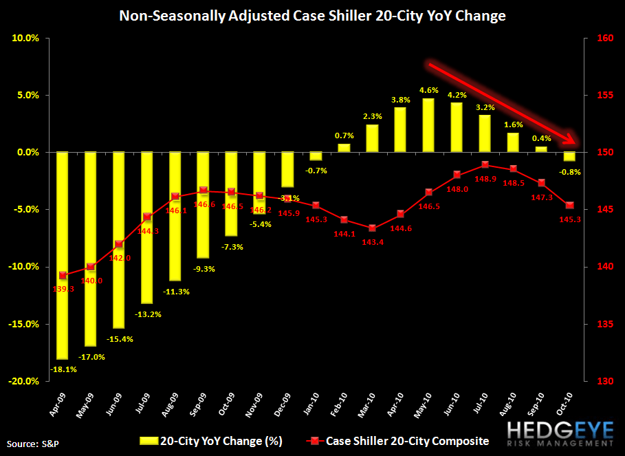CASE-SHILLER DECLINES ACCELERATE - SIX MARKETS NOW AT NEW LOWS - cs nsa yoy
