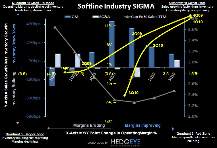 Retail: Asking the Wrong Questions - Industry SIGMA Q3 2010 12 10