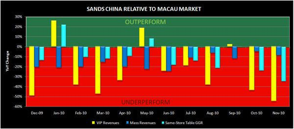 LVS: THE STREET MAY HAVE TAKEN THE UPSIDE OUT OF MACAU - sands1