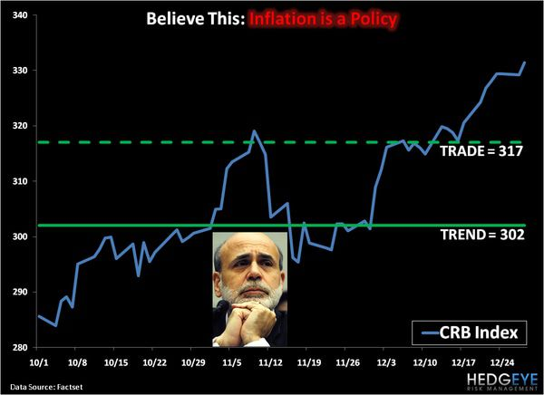 CHART OF THE DAY: INFLATION IS A POLICY -  chart of the day