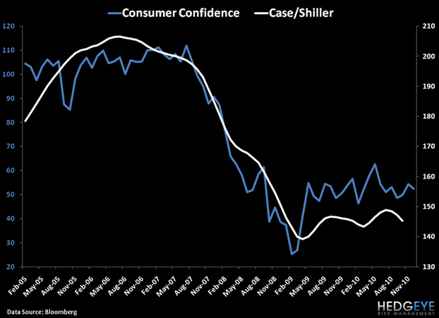 CONSUMER CONFIDENCE - WHERE IS IT HEADED?  - confidence