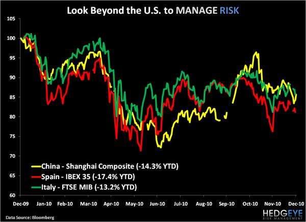 CHART OF THE DAY: MANAGE RISK BEYOND THE U.S. -  chart of the day