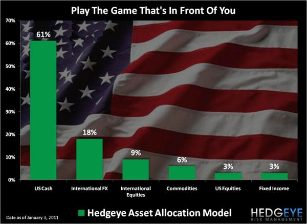 CHART OF THE DAY: HEDGEYE ASSET ALLOCATION -  chart of the day