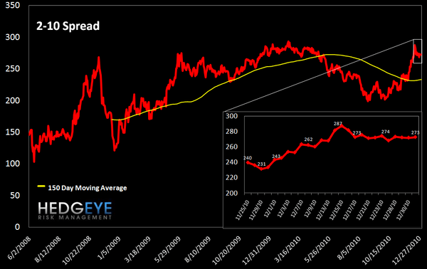 WEEKLY RISK MONITOR FOR FINANCIALS: GREEK BOND YIELDS HIT ALL-TIME HIGHS - 2 10