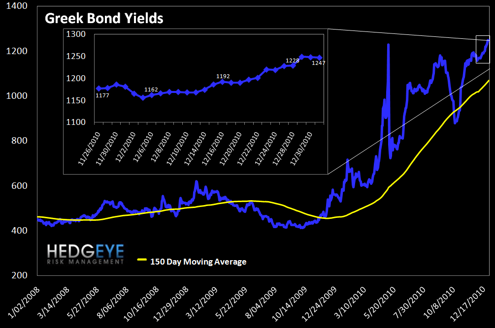WEEKLY RISK MONITOR FOR FINANCIALS: GREEK BOND YIELDS HIT ALL-TIME HIGHS - greek bonds