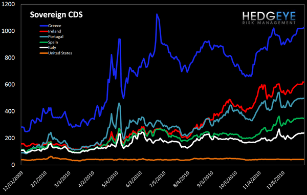 WEEKLY RISK MONITOR FOR FINANCIALS: GREEK BOND YIELDS HIT ALL-TIME HIGHS - sov cds