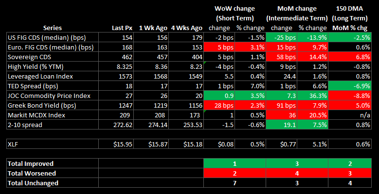 WEEKLY RISK MONITOR FOR FINANCIALS: GREEK BOND YIELDS HIT ALL-TIME HIGHS - summary