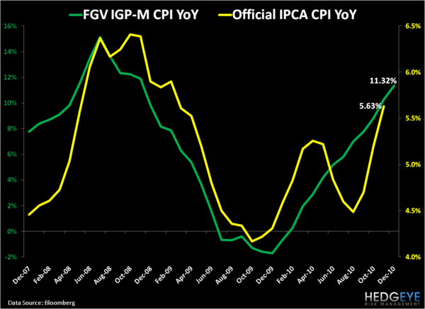 Tales of the Global Inflation Tape Part II: China, Brazil and India - 3