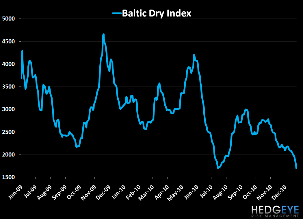 The Next Move in the Baltic Dry Index Will Be Telling - bdi 1