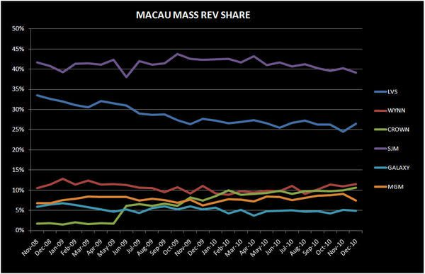 BREAKING DOWN THE STRONG DEC IN MACAU - mass share