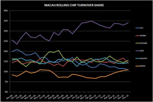 BREAKING DOWN THE STRONG DEC IN MACAU - rc turnover