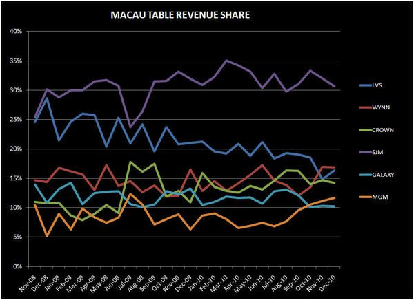 BREAKING DOWN THE STRONG DEC IN MACAU - table share