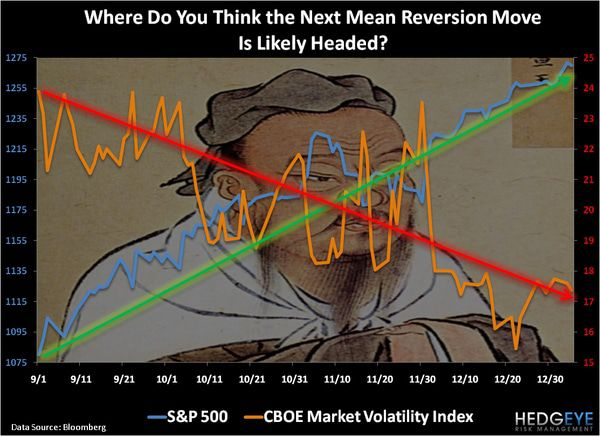 CHART OF THE DAY: The Next Mean Reversion -  chart of the day