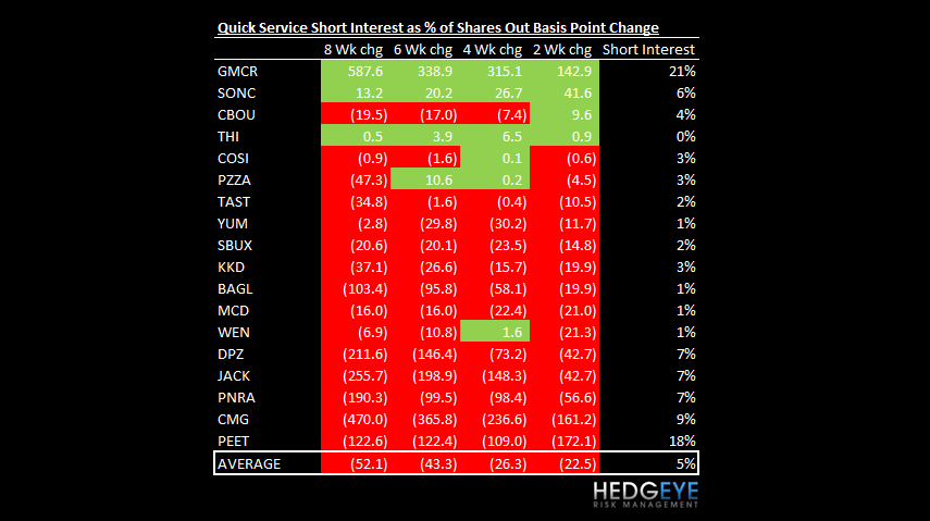 SONC: LESS BAD IS GOOD - qsr short interest