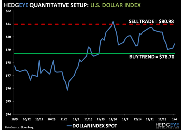 Bullish On America: US Dollar Index Levels, Refreshed - 1