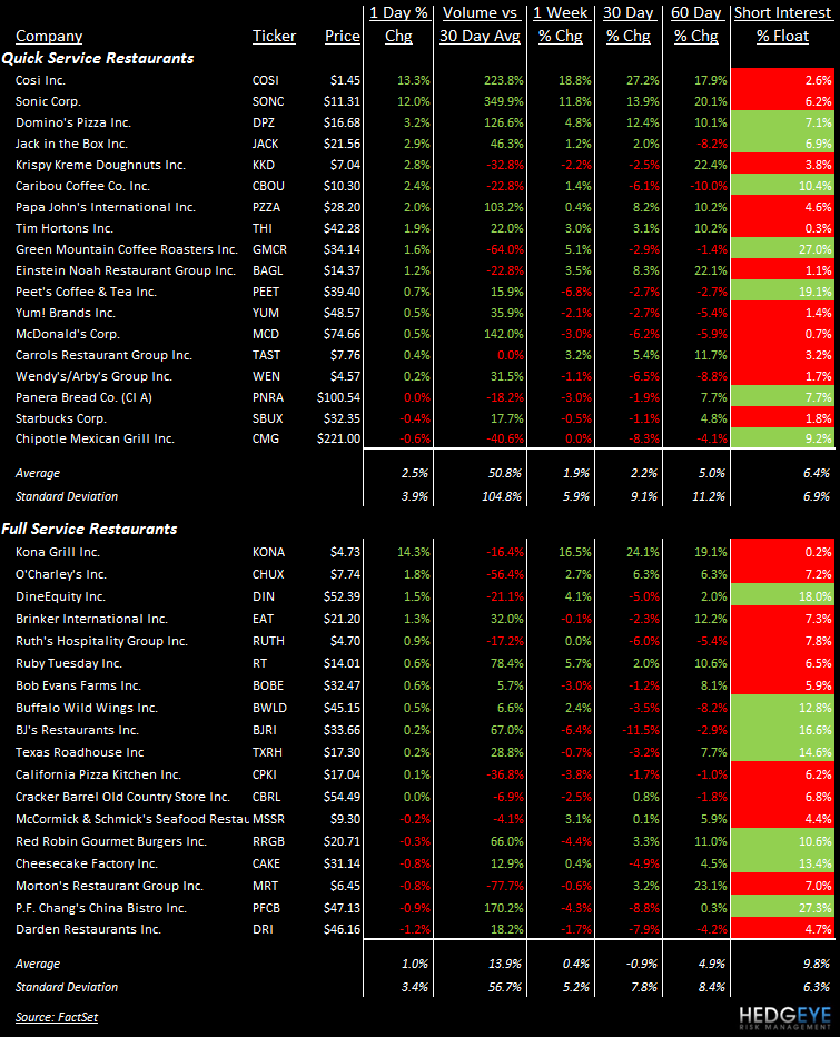 TALES OF THE TAPE: EAT, RT, DRI, CAKE, RRGB, PFCB, COSI, SONC, CBOU, CMG, MCD, SBUX - stocks 16