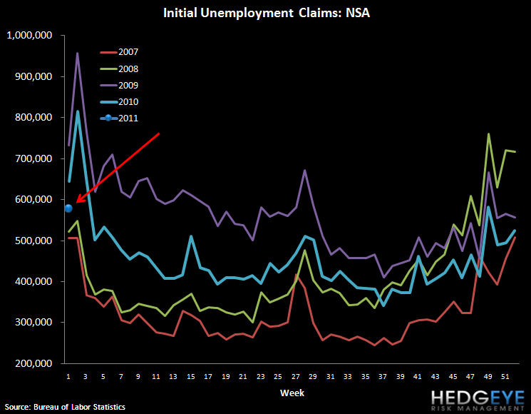 INITIAL JOBLESS CLAIMS RISE 21K - EXPECT A PAUSE IN IMPROVEMENT GOING FORWARD - claims NSA