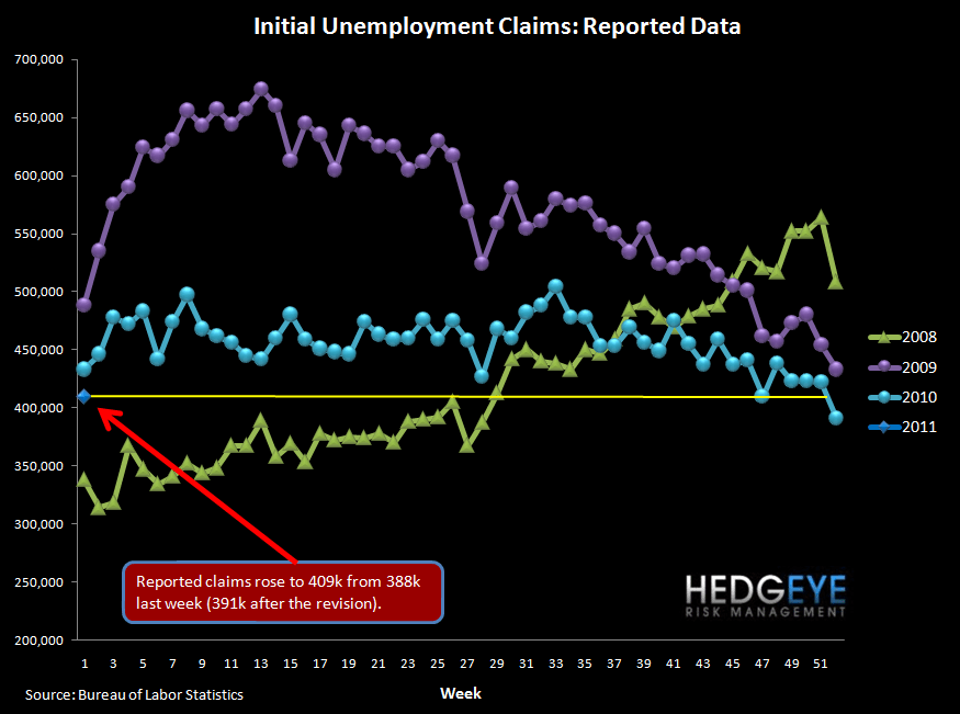 INITIAL JOBLESS CLAIMS RISE 21K - EXPECT A PAUSE IN IMPROVEMENT GOING FORWARD - raw claims