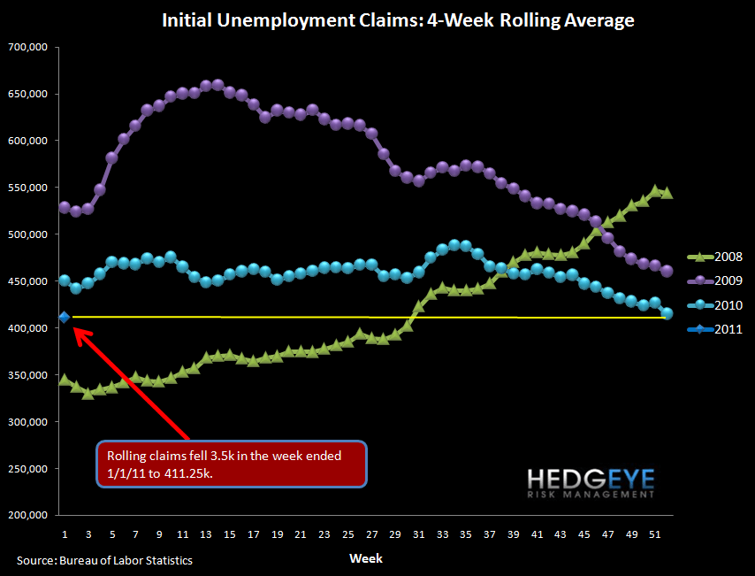INITIAL JOBLESS CLAIMS RISE 21K - EXPECT A PAUSE IN IMPROVEMENT GOING FORWARD - rolling claims