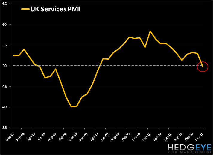 European Chart of the Day: UK Services PMI - UK Services