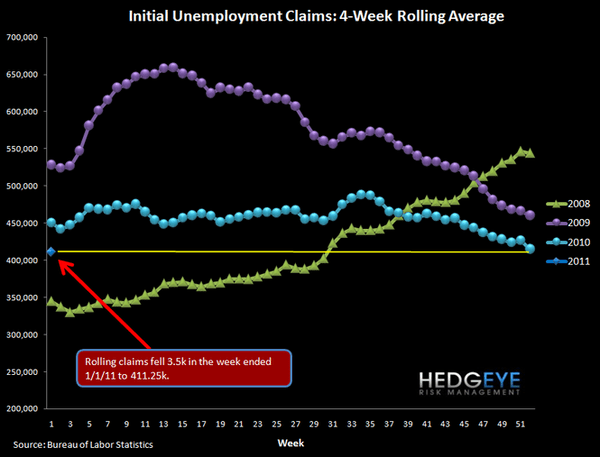INITIAL JOBLESS CLAIMS RISE 21K - EXPECT A PAUSE IN IMPROVEMENT GOING FORWARD - 1