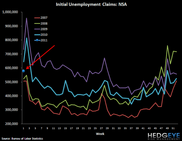 INITIAL JOBLESS CLAIMS RISE 21K - EXPECT A PAUSE IN IMPROVEMENT GOING FORWARD - 3