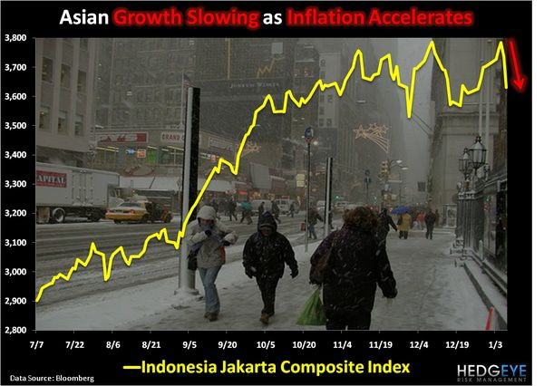 CHART OF THE DAY: Asian Growth Slowing as Inflation Accelerates -  Chart of the day