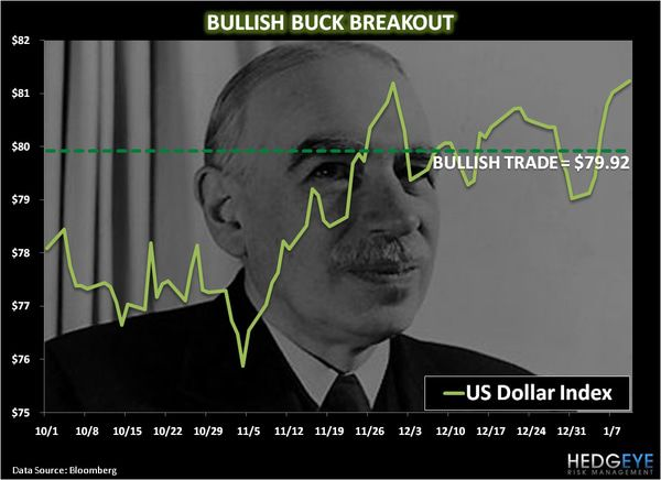CHART OF THE DAY: Bullish Buck Breakout -  chart of the day