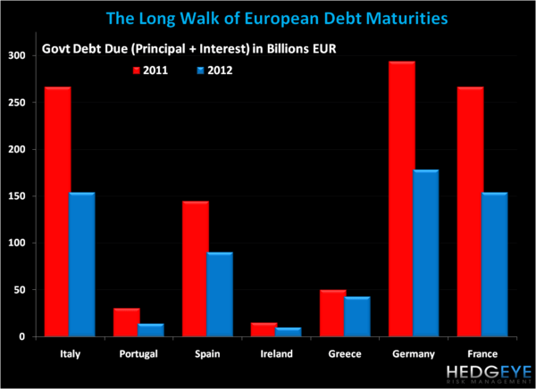 Long Walks - EL Chart Debt