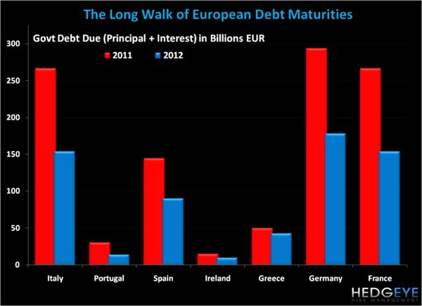 CHART OF THE DAY: The Long Walk of European Debt Maturities -  chart of the day