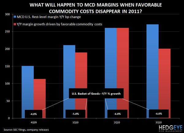 CHART OF THE DAY: McMargins -  chart pof the day