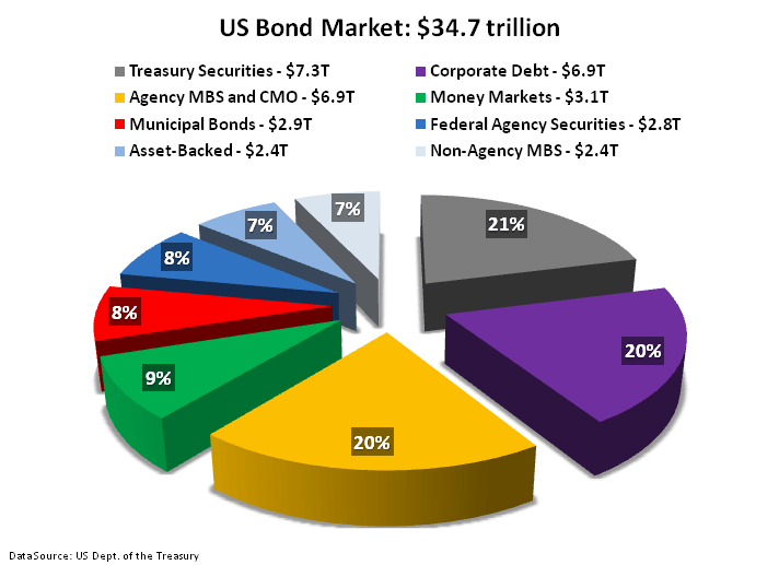 The Muni Bond Market: Silent But Deadly - 4