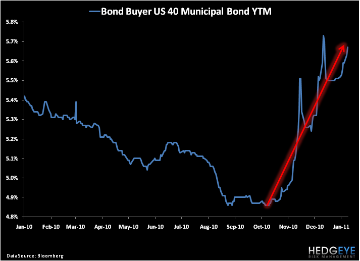 The Muni Bond Market: Silent But Deadly - 5