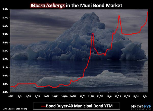 CHART OF THE DAY: Macro Icebergs -  chart of the day