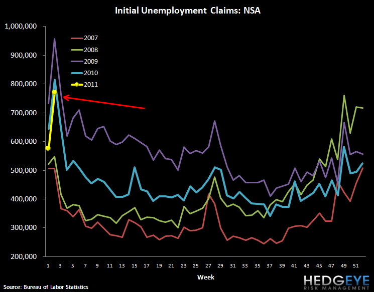 INITIAL CLAIMS JUMP AND SHOULD REMAIN HIGH FOR SEVERAL WEEKS - claims nsa
