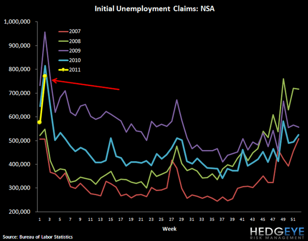 INITIAL CLAIMS JUMP AND MORTGAGE DEMAND TUMBLES - 3