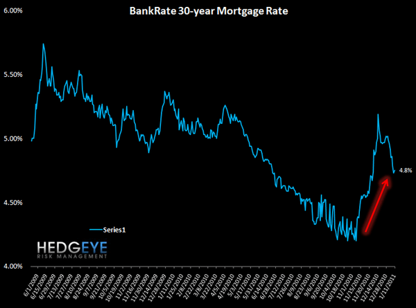 INITIAL CLAIMS JUMP AND MORTGAGE DEMAND TUMBLES - 5