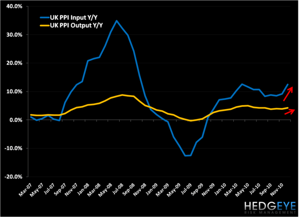 European Data Download: Inflation Pushing Higher - UKPPI