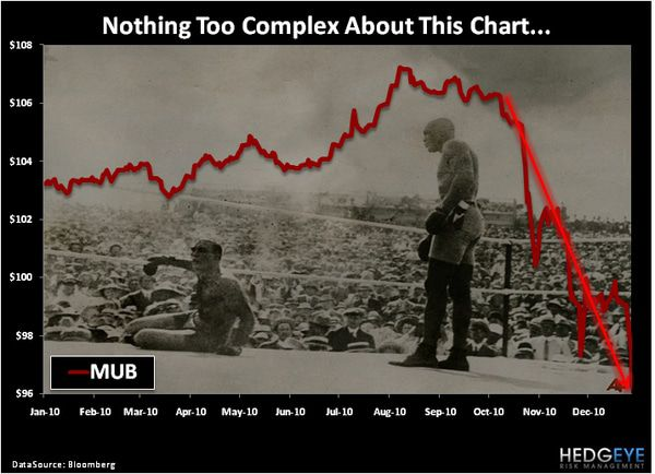 CHART OF THE DAY: Nothing too Complex... -  chart of the day