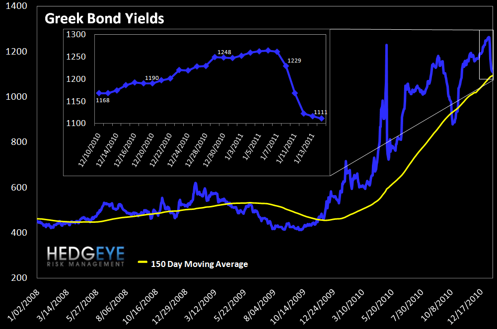 WEEKLY RISK MONITOR FOR FINANCIALS: WIDELY POSITIVE ON A SHORT-TERM BASIS - greek bonds
