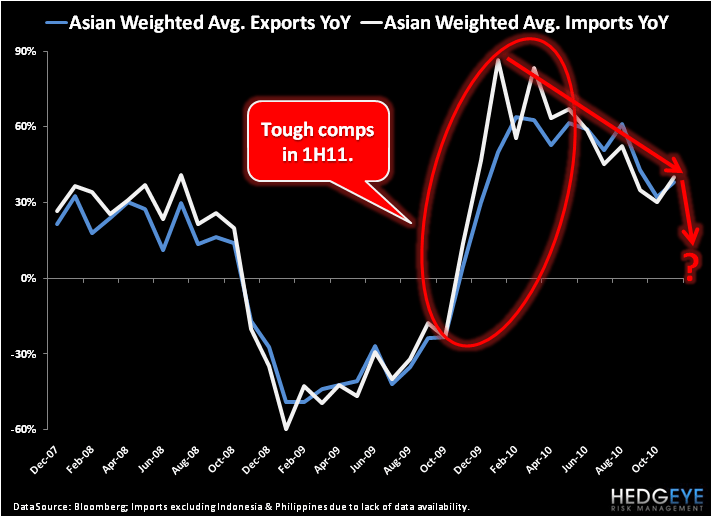 Asian Trade Data Exposes Facade of US Growth - 2