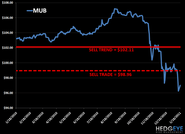 Munis: Another Short Selling Opportunity - 1