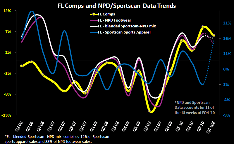FL:  Sales Uptick Observed - FL CompTrack 1 19 11