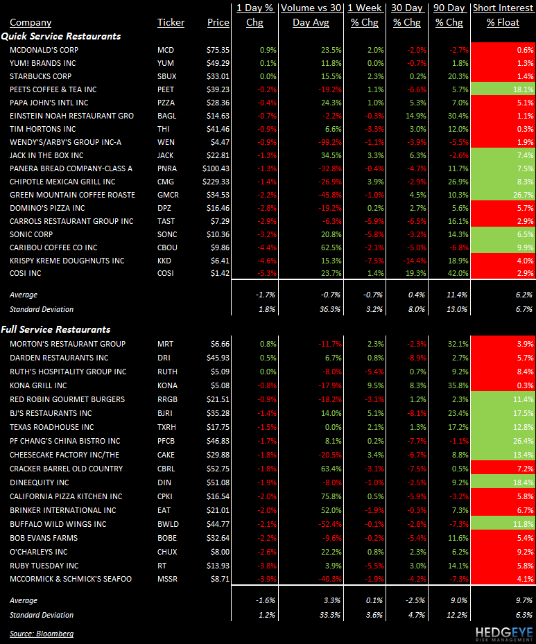 TALES OF THE TAPE: MCD, WEN, EAT, CHUX, PFCB, BJRI, RT, SONC, COSI - stocks 120
