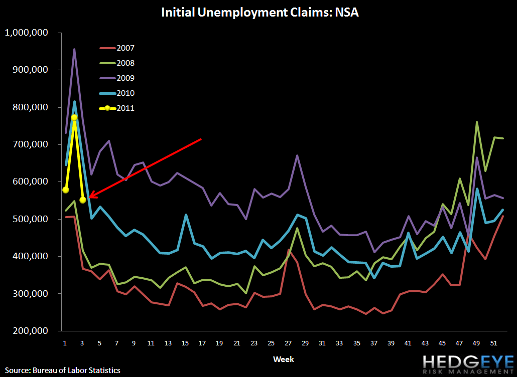INITIAL JOBLESS CLAIMS DROP 41K - claims NSA